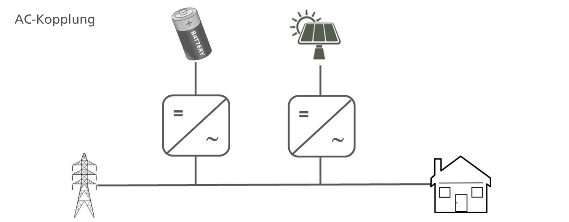 AC System Grafik